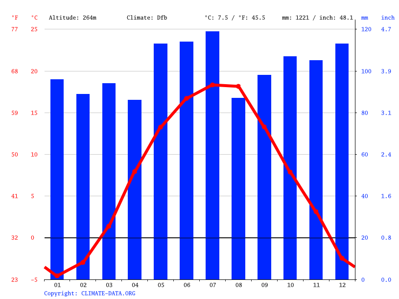 Climate graph // Weather by Month, Siuriuk
