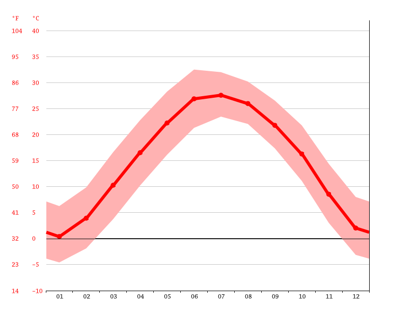 Temperature graph, Xinxiang