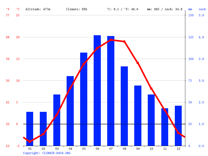 Climate graph // Weather by Month, Moinesti