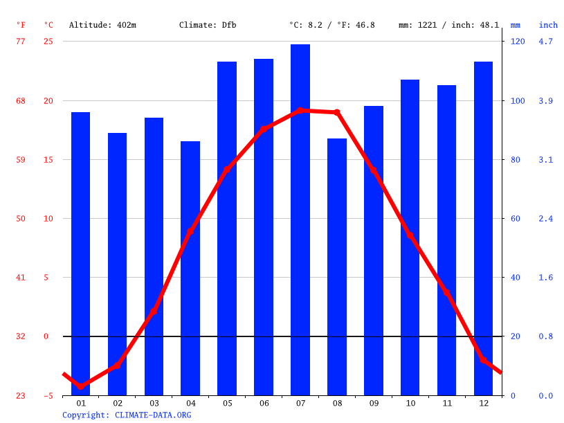 Climate graph // Weather by Month, Kicherely
