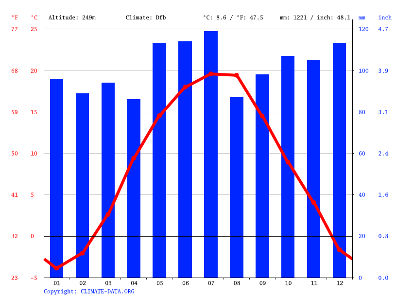Climate graph // Weather by Month, Lunka