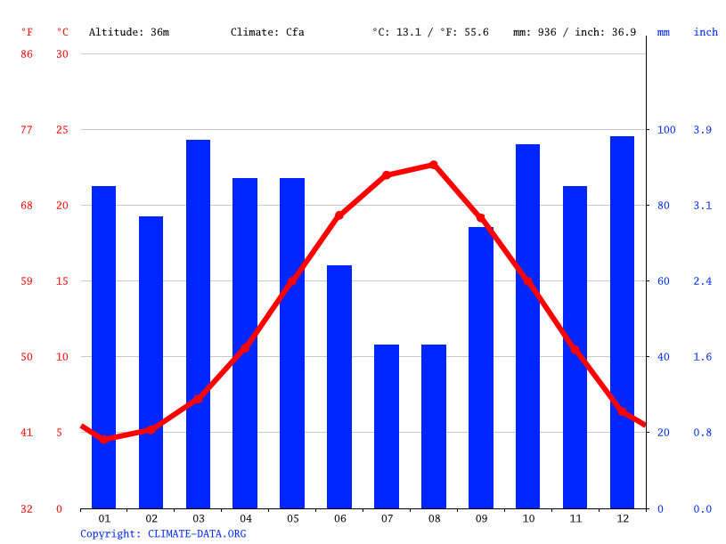 Climate graph // Weather by Month, Samsun