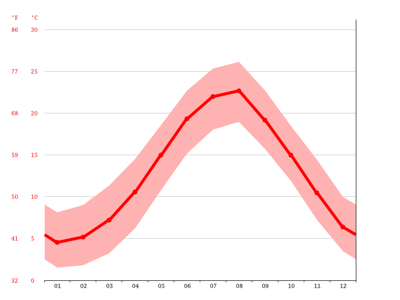 Temperature graph, Samsun