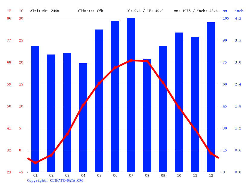 Climate graph // Weather by Month, Chertizh