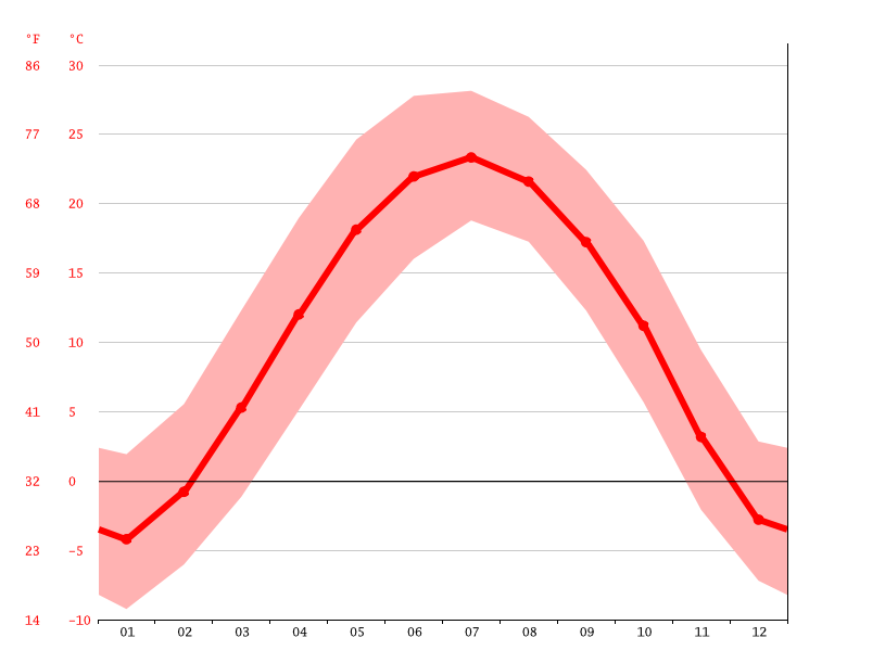 Temperature graph, Yangquan