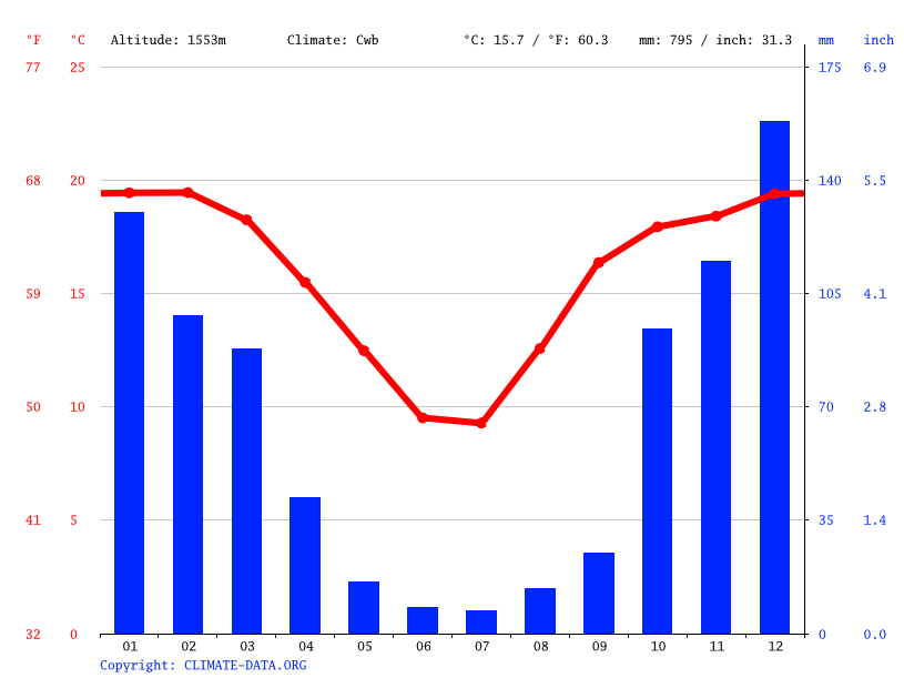 Climate graph // Weather by Month, Standerton