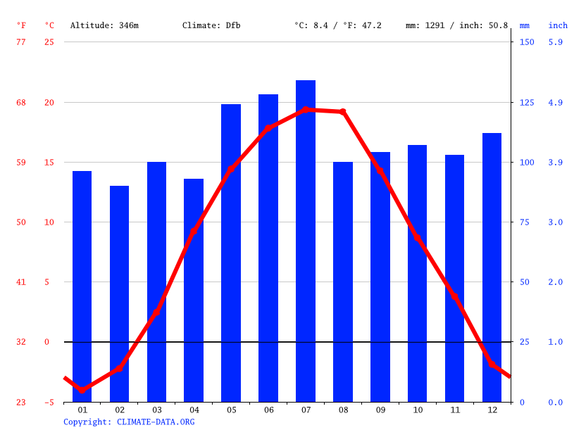 Climate graph // Weather by Month, Hrunyky