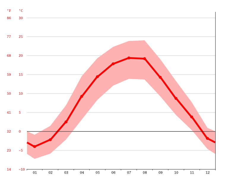 average temperature, Hrunyky
