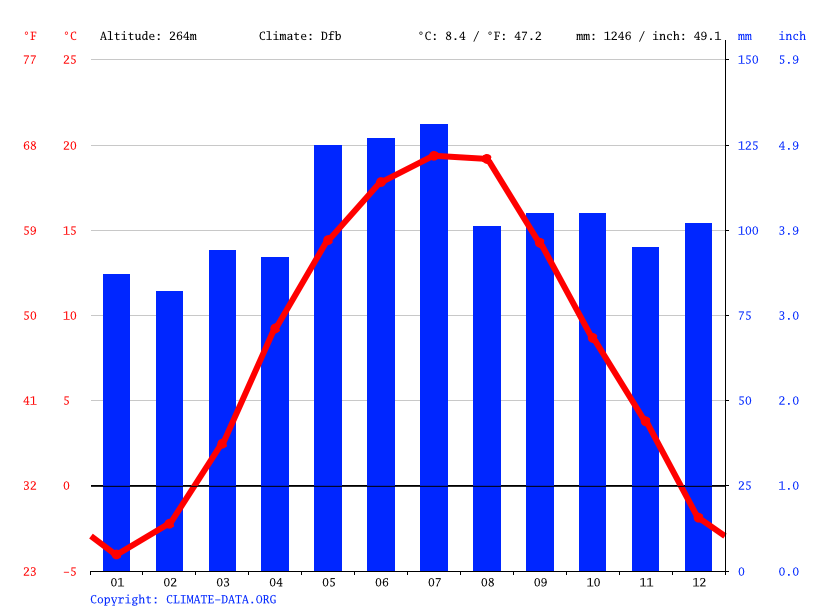 Climate graph // Weather by Month, Rakove