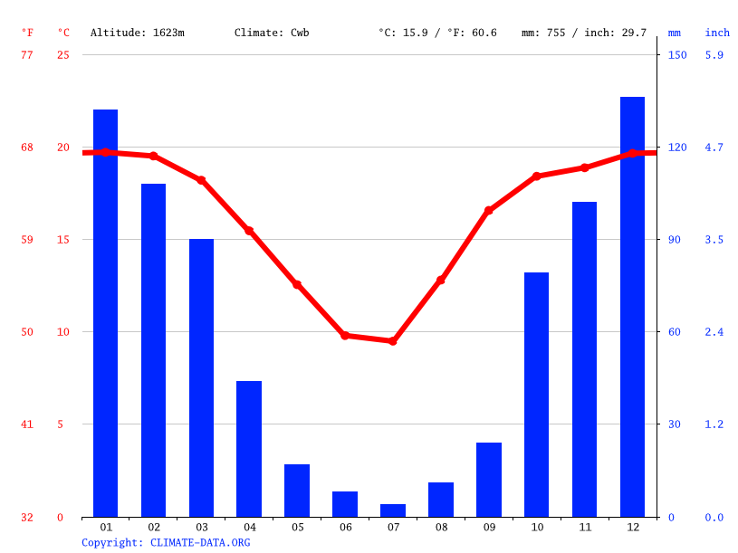 Climate graph // Weather by Month, Alberton