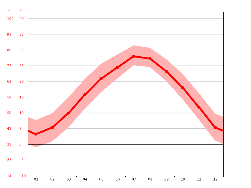 Temperature graph, Yangzhong