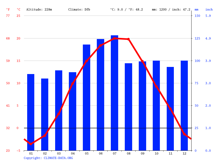 Climate graph // Weather by Month, Vonihove