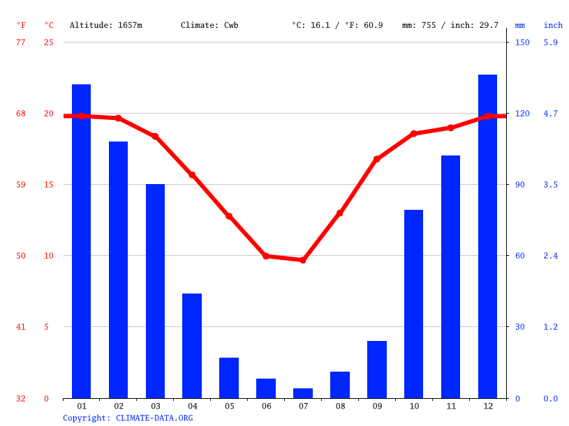 Climate graph // Weather by Month, Benoni