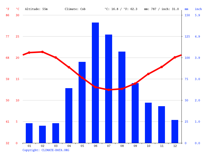 Grafico clima, Blue Downs