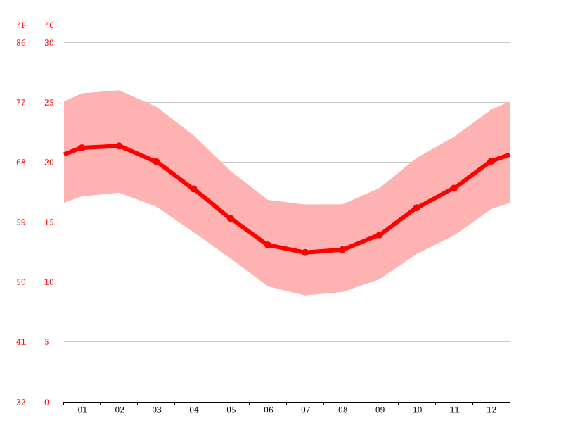 average temperature, Blue Downs
