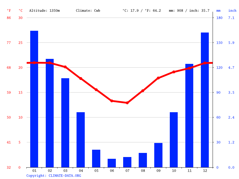 Climate graph // Weather by Month, Boromatshini