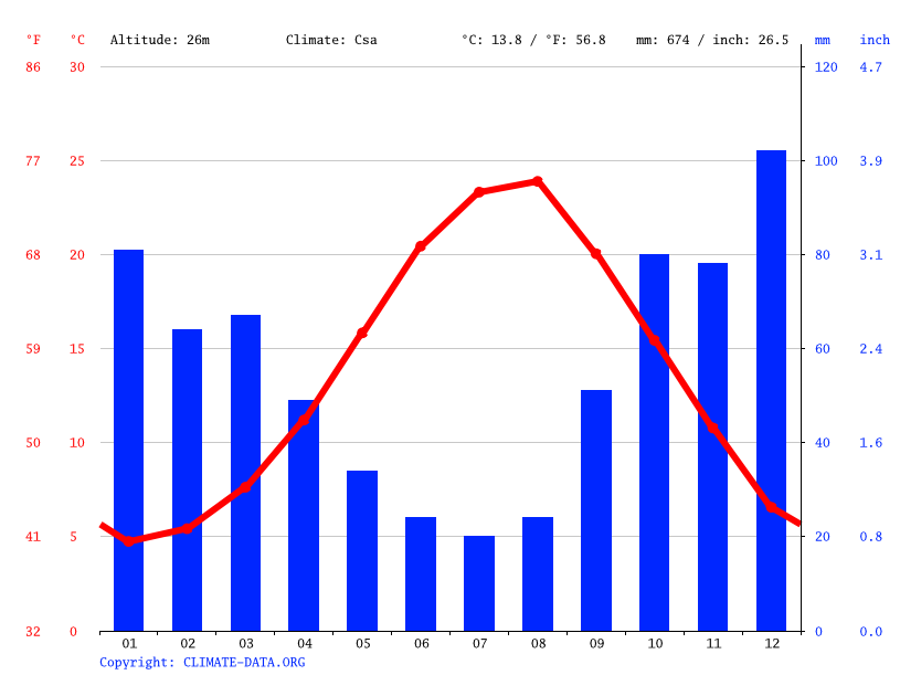 Climate graph // Weather by Month, Sinop