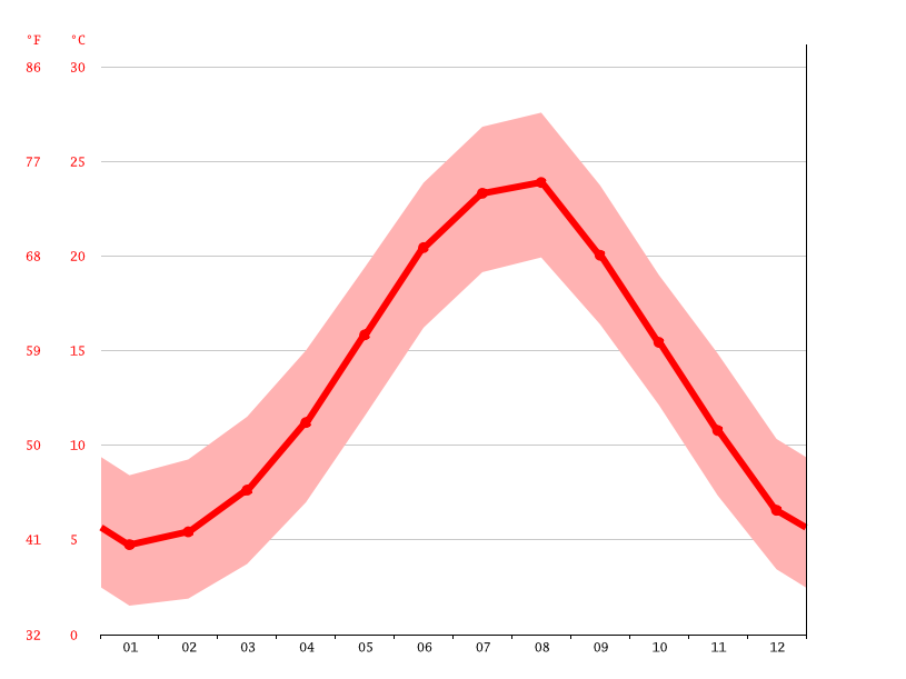 Temperature graph, Sinop