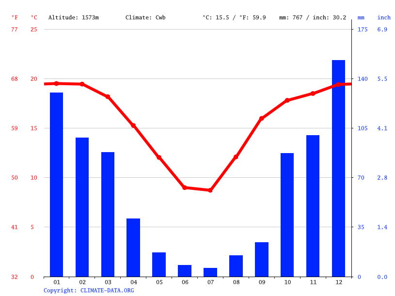 Climate graph // Weather by Month, Cornelia