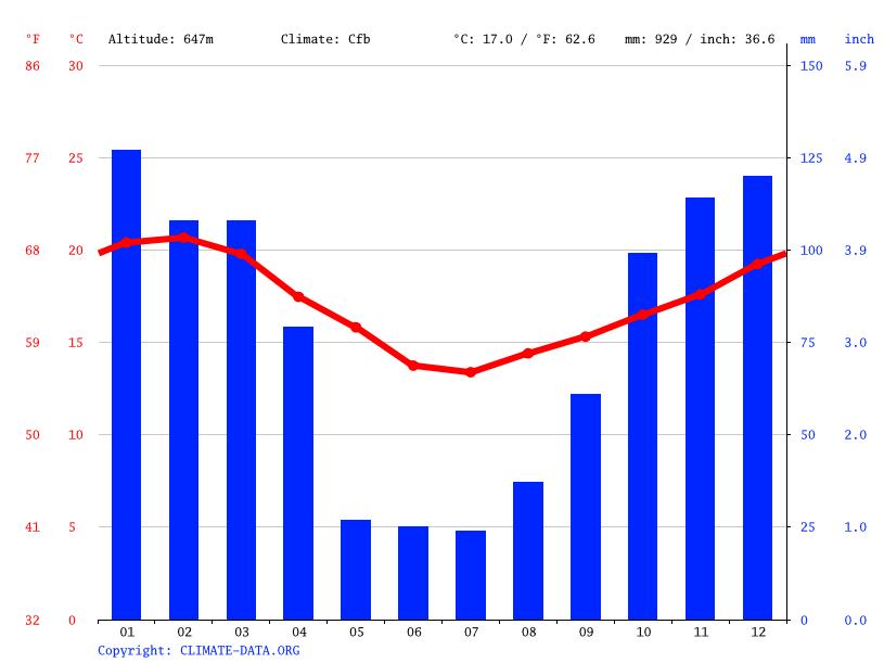Climate Cuba Temperature Climograph Climate Table For Cuba - Average temperature in cuba in february