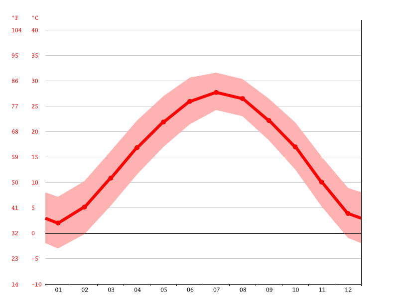 Temperature graph, Zhumadian