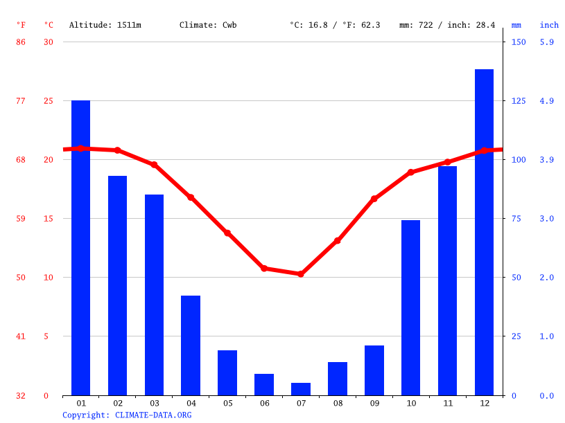 Climate graph // Weather by Month, Deneysville