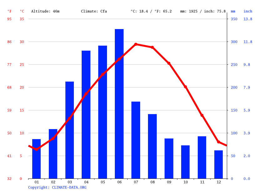 Climate graph // Weather by Month, Zhuzhou