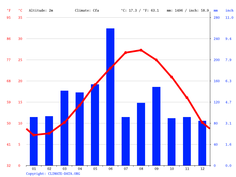 Climate graph // Weather by Month, Zhoushan