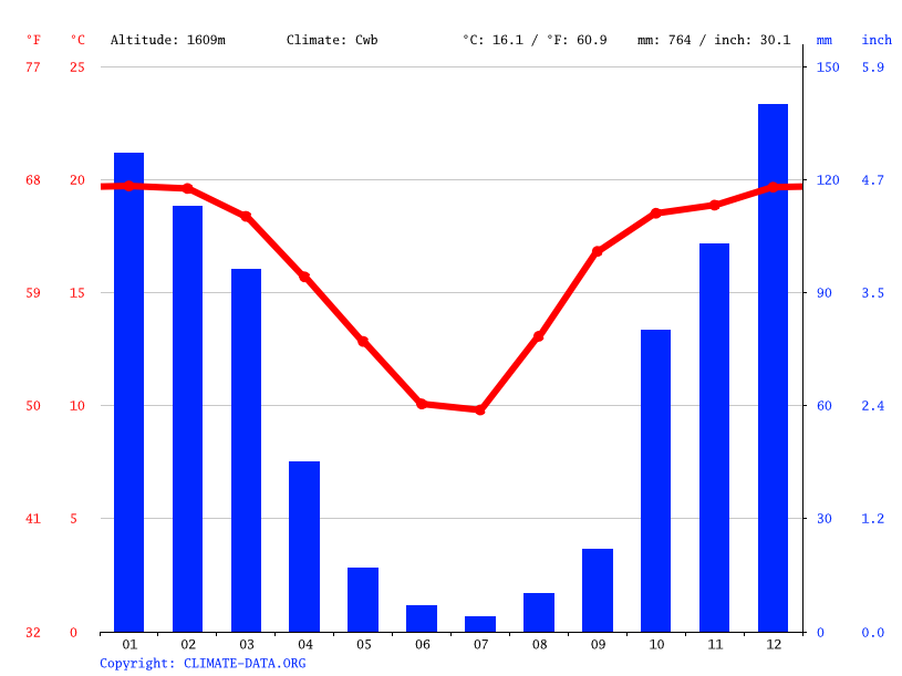 Climate graph // Weather by Month, Etwatwa
