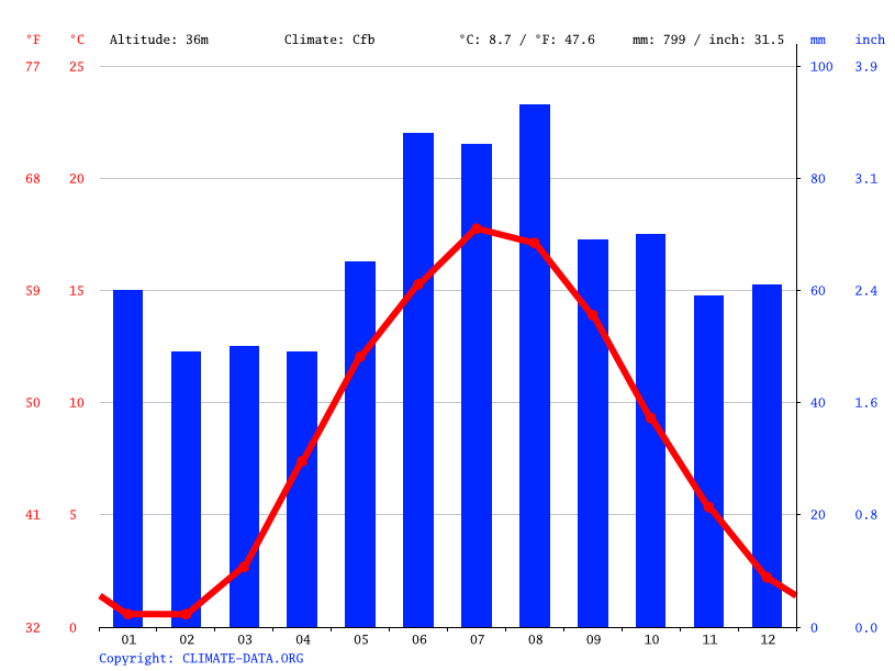 Climate graph // Weather by Month, Helsingborg