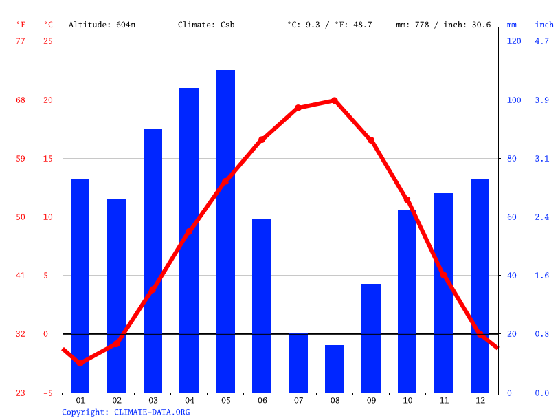 Climate graph // Weather by Month, Tokat