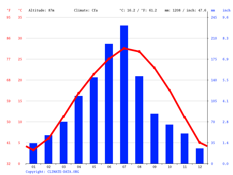 Climate graph, Guangshui