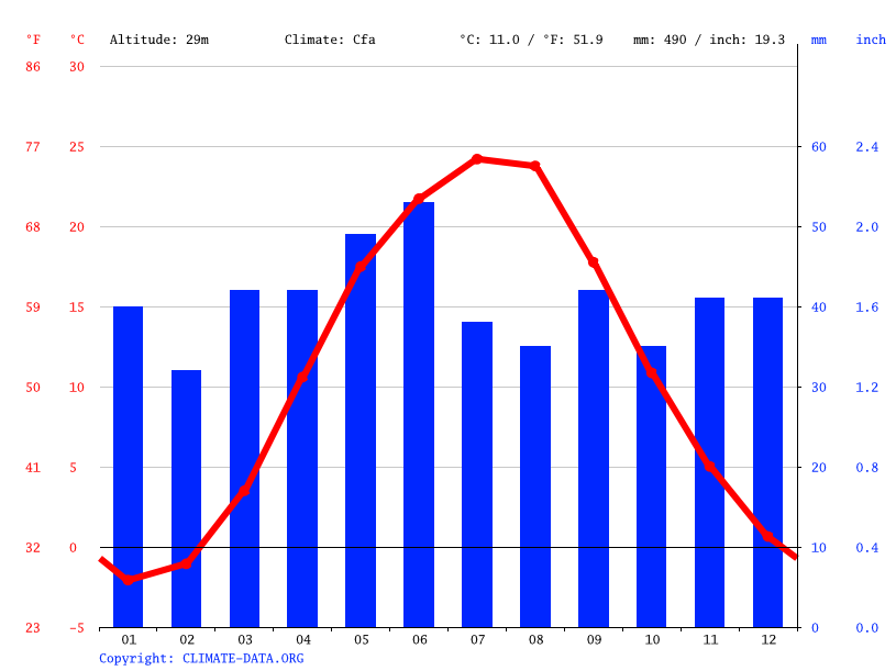 Climograph // Weather by Month, Babyne