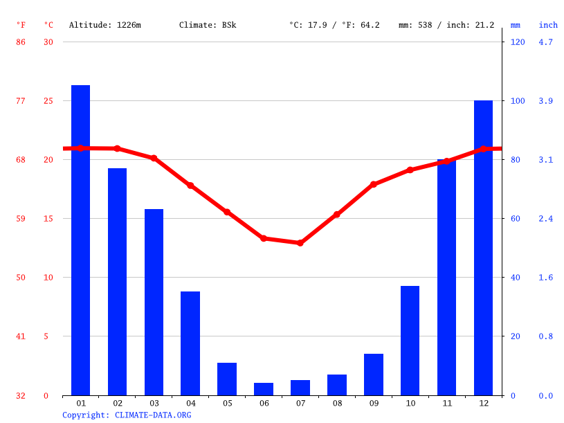 Climate graph // Weather by Month, Khutsong