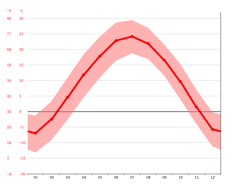 Temperature graph, Yulin