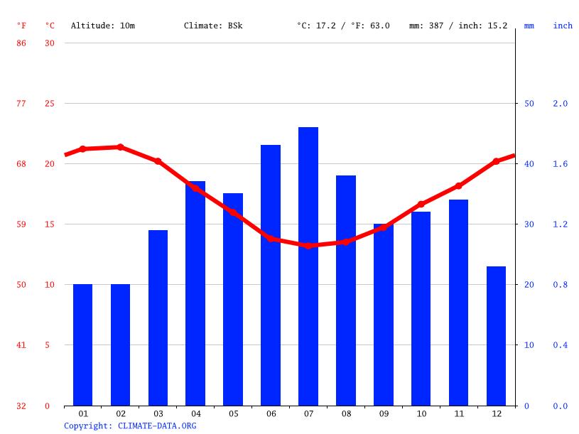 Climate graph, L'Agulhas