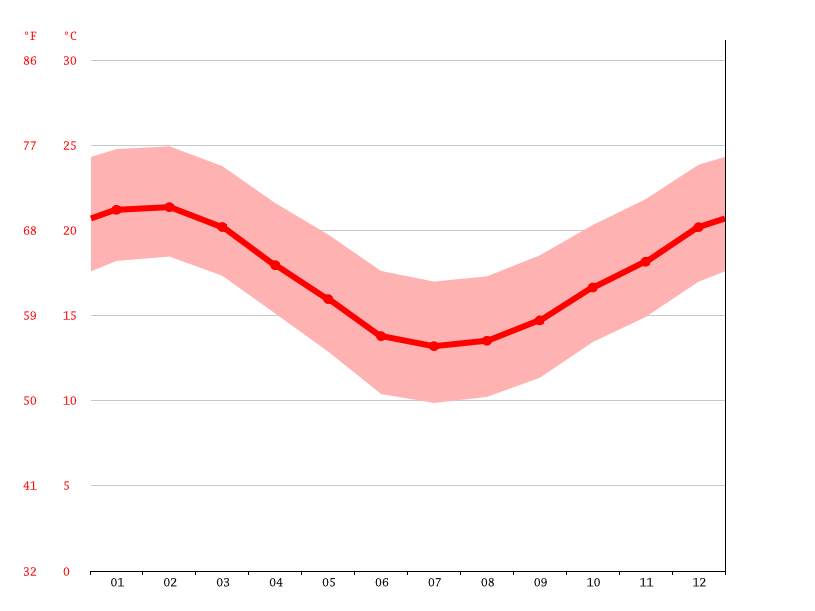 Temperature graph, L'Agulhas