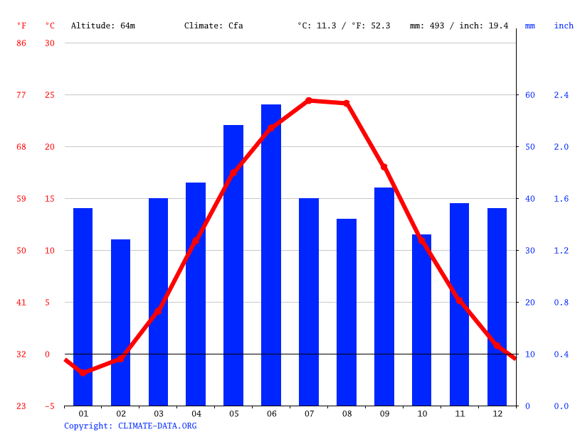 Climograph // Weather by Month, Andriivka