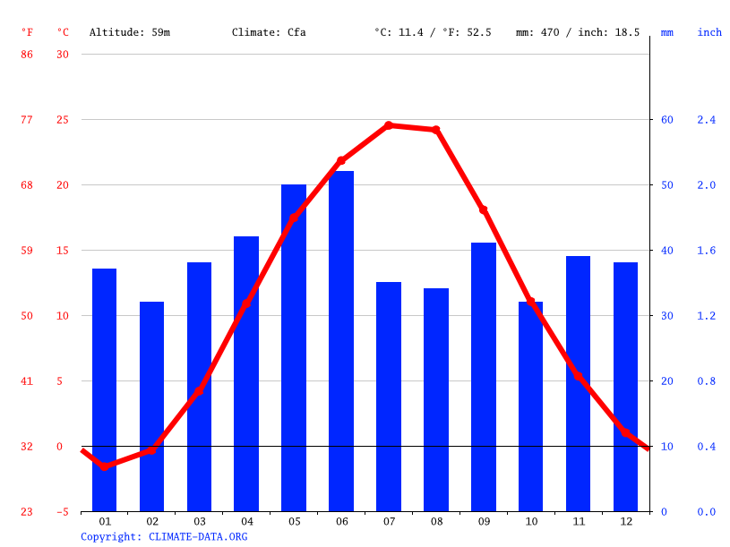 Climograph // Weather by Month, Dmytrenka