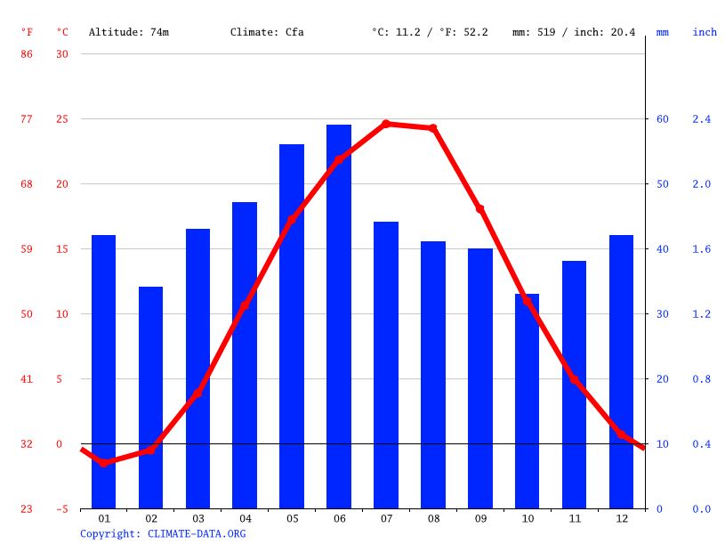 Climate graph // Weather by Month, Manuilivka