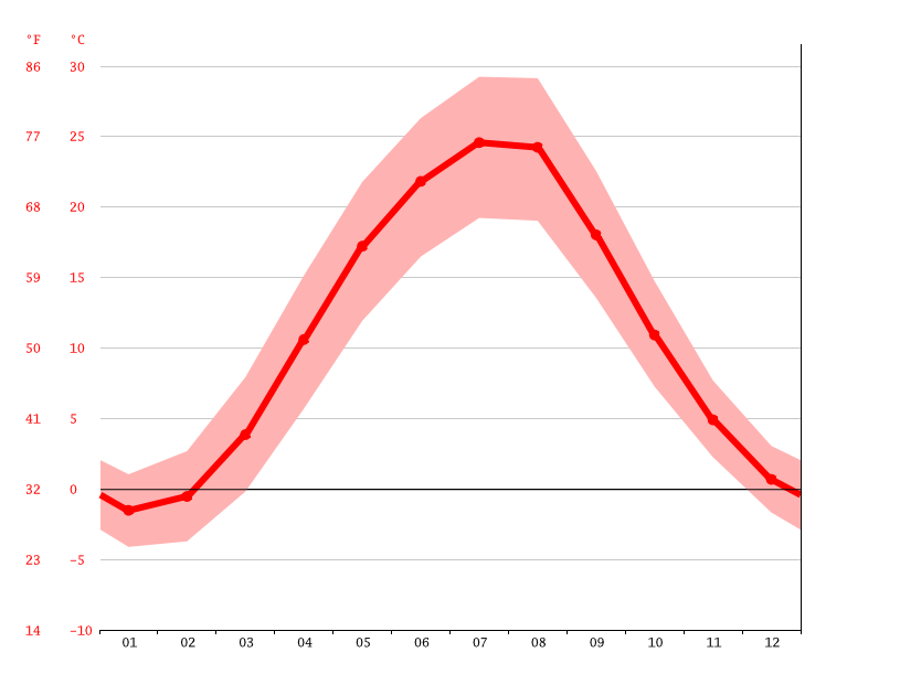average temperature, Manuilivka