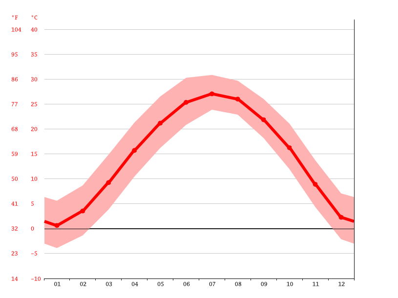 Temperature graph, Zaoshuang