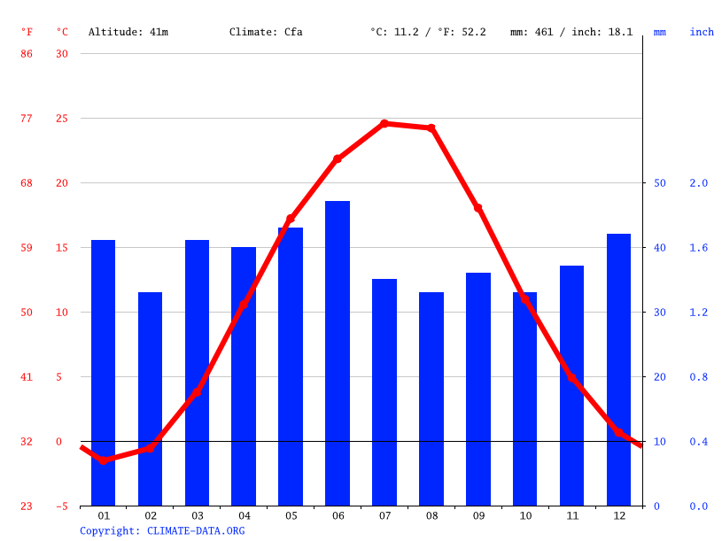 Climate graph // Weather by Month, Viacheslavka