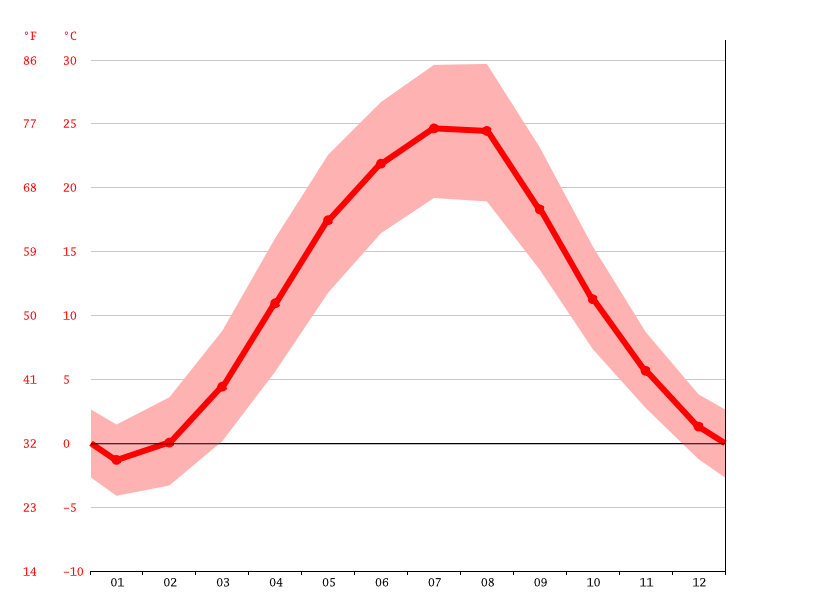 average temperature, Barvinok