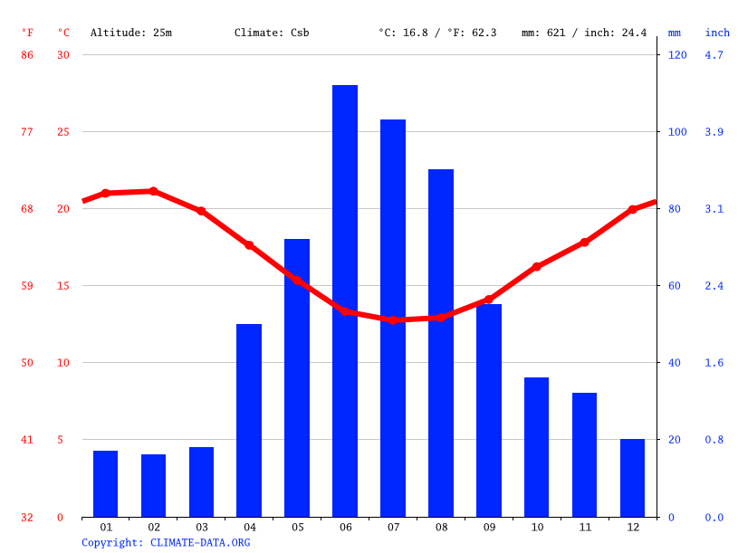 Climate graph // Weather by Month, Mitchells Plain