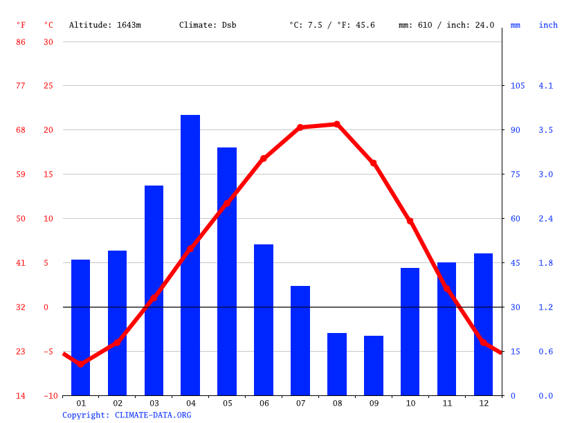 Climate graph // Weather by Month, Ağrı