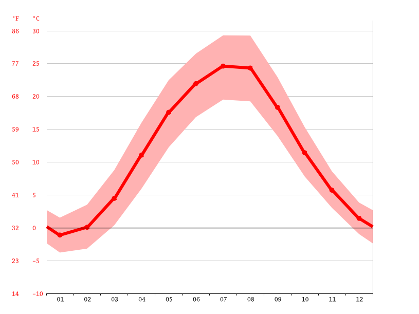 average temperature, Kozatske