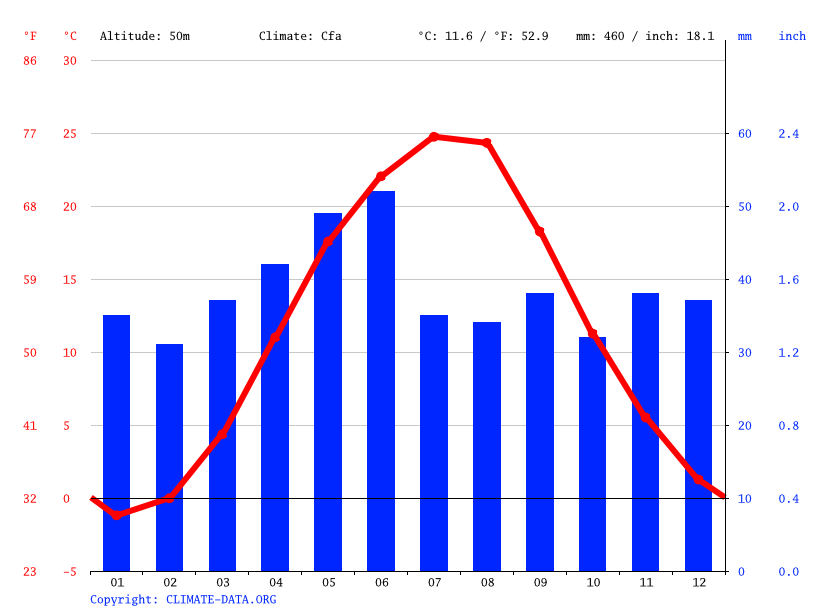Climate graph // Weather by Month, Antonivka