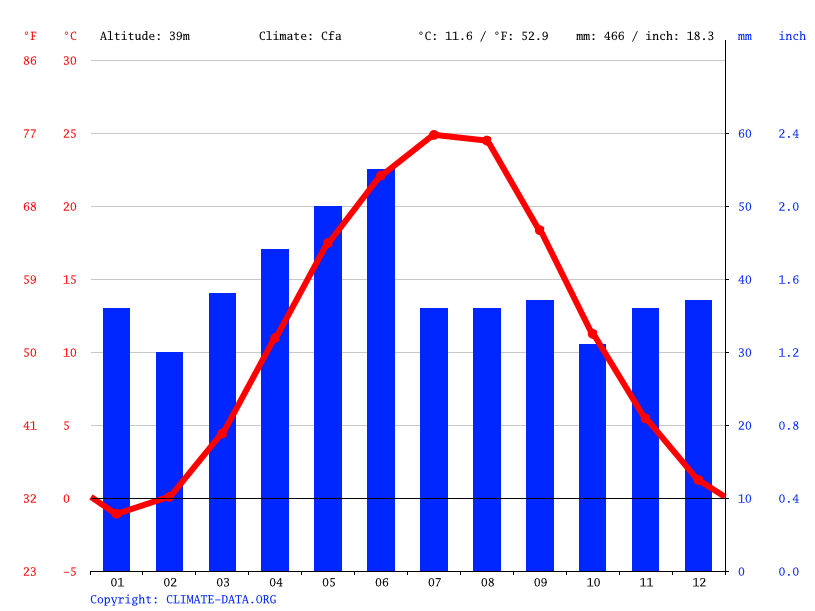 Climate graph // Weather by Month, Ivanivka