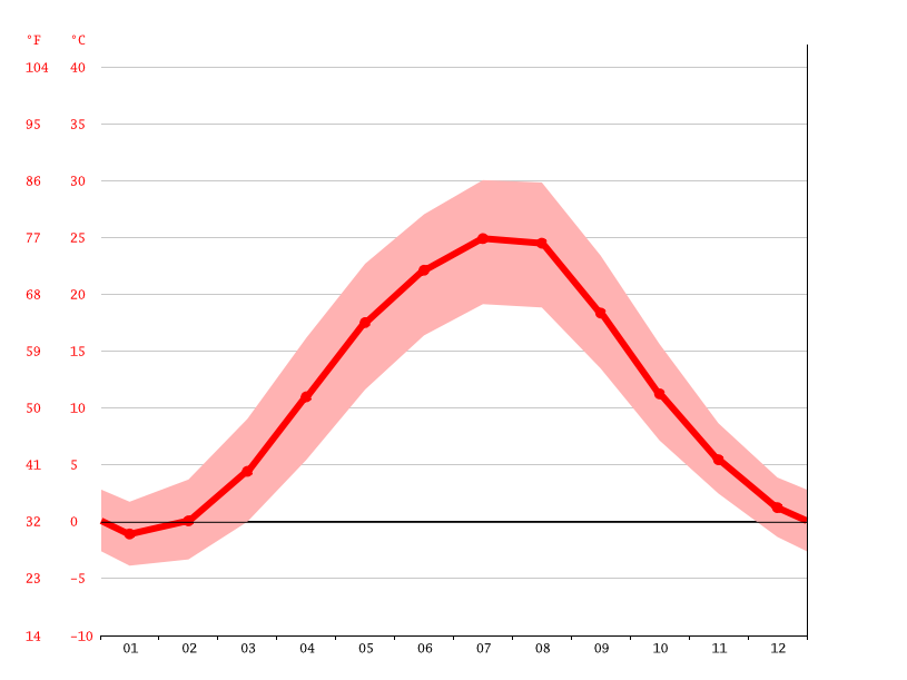 Temperature graph, Balashove